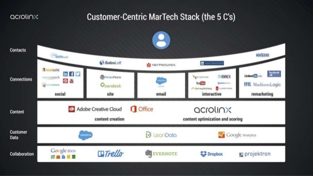 Marketing Automation Tech Stack
